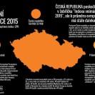 CPI 2015 - Infografika Česká republika - výsledky