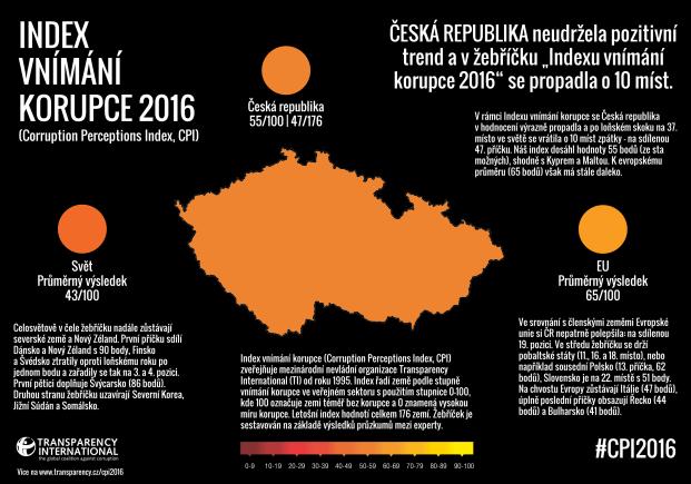 CPI 2016 - Česká republika Infografika