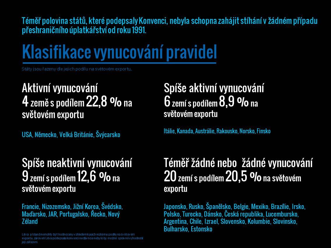 Exporting Corruption 2015 - Infografika