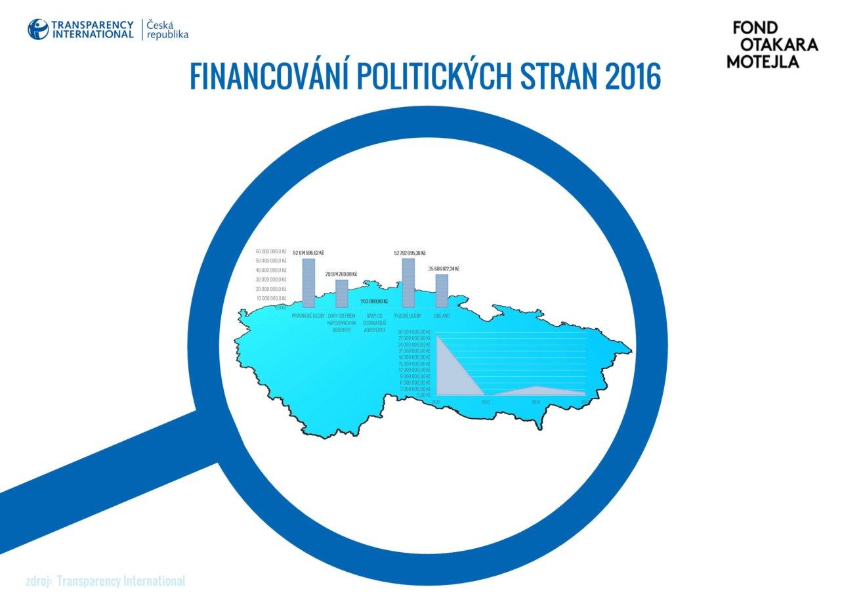 Financování politických stran 2015