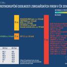 INDEX PROTIKORUPČNÍ ODOLNOSTI ZBROJAŘSKÝCH FIREM V ČR 2016 - INFOGRAFIKA