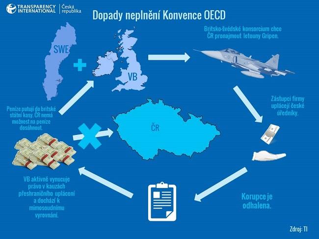 Infografika Exporting Corruption - Cover