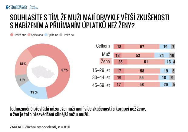 Neúplatné ženy Genderová dimenze korupce - Infografika