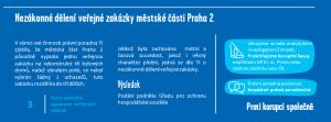 Nezákonné dělení veřejné zakázky městské části Praha 2