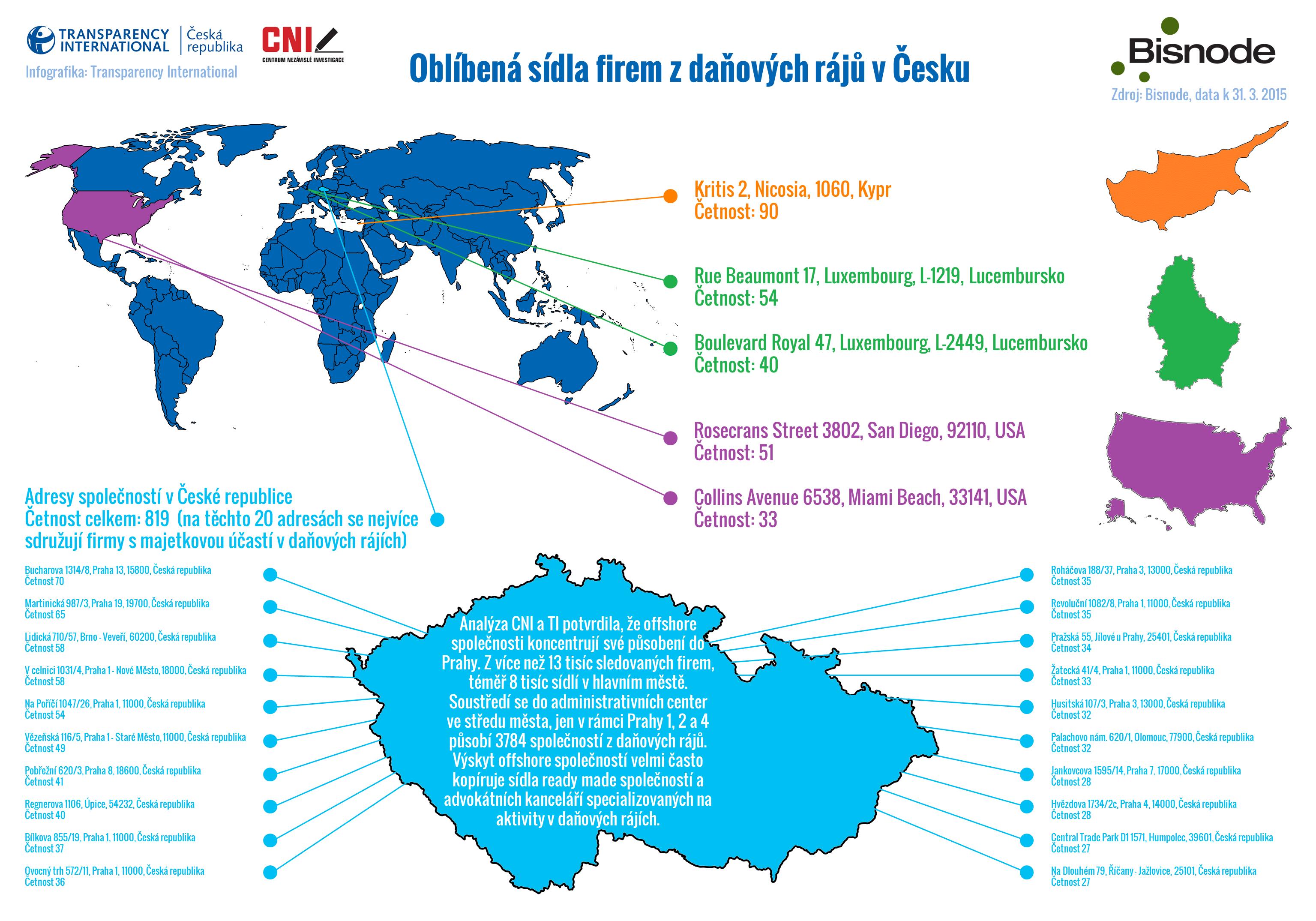 Oblíbená sídla firem z daňových rájů v Česku - Header