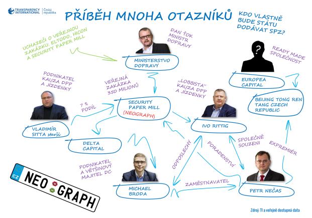 Příběh mnoha otazníků – kdo vlastně bude státu dodávat SPZ - Infografika 2017