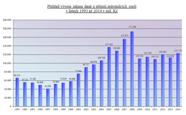 Přehled inkasa daně z příjmu právnických osob v letech 1993 až 2014