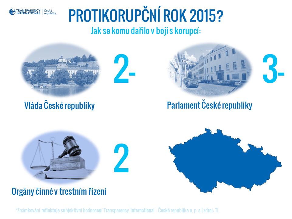 Protikorupční rok 2015 - Header