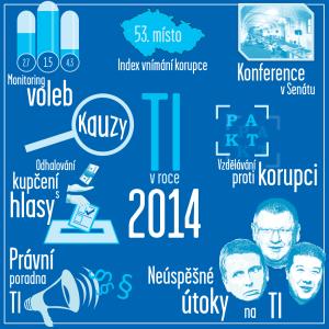 TI v roce 2014