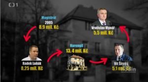 Vila Mynářovka  zdroj - Česká televize