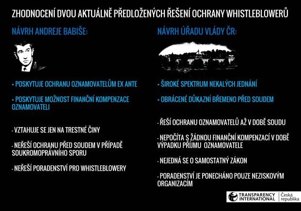 Zhodnocení dvou aktuálně předložených řešení ochrany whistleblowerů - Infografika